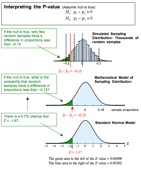 Interpreting the P-value (assume null is true): H_0: p_1 - p_2 = 0 H_a: p_1 - p_2 < 0. On a simulated sampling distribution, we have thousands of random samples. If the null is true, very few random samples have a difference in proportions of less than -0.15. The graph shows these samples, where p^_1 - p^_2 = -0.15 is marked with a red vertical line. There are very few samples to the left of this line. For the mathematical model of the sampling distribution, if the null is true, what is the probability that the random samples have a difference in proportions of less than -0.15? We answer this question with the standard normal model, where the x-axis has been converted to z-scores. We look for Z = -1.67 on the plot. The area to the left of Z = -1.67 is 0.04698, and the area to the right is 0.95302. From this model we conclude that there is a 4.7% chance that Z < -1.67.