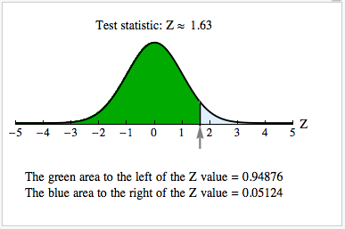 Test statistic: Z = 1.63. This is marked on a standard normal model plot. The area to the left of the Z-value and under the curve is 0.94876. The area to the right of the Z-value under the curve is 0.05124.