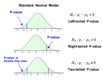 P-values with the standard normal model.
