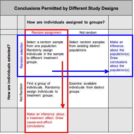 Conclusions permitted by different study designs. How are individuals assigned to groups? By random assignment and not random assignment How are individuals selected? By random selection and not random selection. If individuals are randomly assigned and not randomly selected: Make an inference about a treatment effect. Draw cause-and-effect conclusions. If individuals are randomly assigned and randomly selected: Make an inference about the population(s). Draw conclusions about the population(s) .