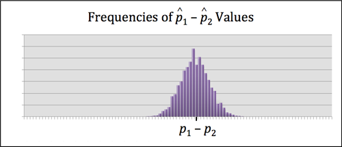 The mean of sample differences between sample proportions is equal to thedifference between the population proportions.