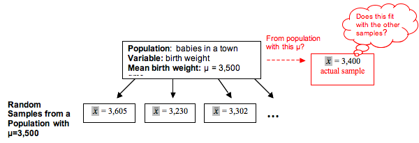 Random samples from a population of babies with a mean birth weight of 3,500 grams have means of 3,605, 3,230, and 3,302 grams.