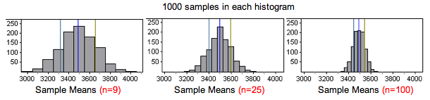 Three histograms with sample sizes of 9, 25, and 100. All have a center of around 3,500. The spread of each histogram gets smaller as sample size increases.