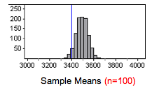Sample mean of 3,400 marked on a histogram of sample means taken from a sample size of 100. Only 50 out of 1,000 of the random samples have a sample mean of 3,400.