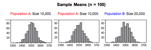 Three histograms, each having a center of around 3500 and a range of around 350.