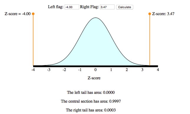 A normal curve with a center at 0. The area under the curve greater than 3.47 is 0.0003. This is P(3.47).