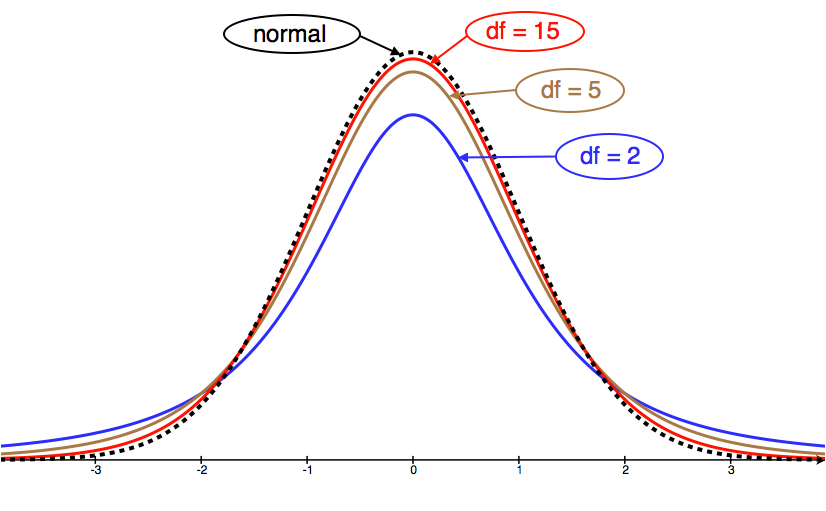 Four bell-shaped curves centered at 0 all on the same axis.