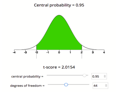 A bell curve centered at 0. The area shaded in green under the curve is 0.95. The t-score is 2.0150 at 44 df.