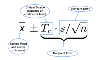 Sample mean and center of interval = Critical T-value * Standard Error