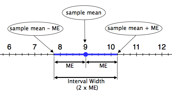 A number line. Highlighted is the sample mean - ME and the sample mean + ME, with the sample mean of 9 marked. The width of the interval is 2 * ME.
