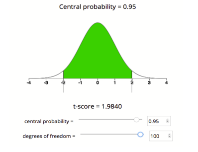A bell curve centered at 0 with the center 95% shaded in green underneath it.