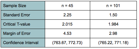 Table showing: sample size, standard error, critical t-value, margin of error, and confidence interval. For a sample size where n=45: Standard error is 2.25, critical t-value is 2.015, margin of error is 4.53, and confidence interval is (763.67, 772.73). For a sample size where n=45: Standard error is 1.50, critical t-value is 1.984, margin of error is 2.98, and confidence interval is (765.22, 771.18).