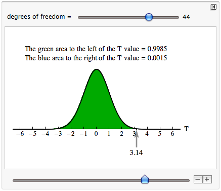 The green area to the left of the T-value is 0.9985. The blue area to the right of the T-value is 0.0015.