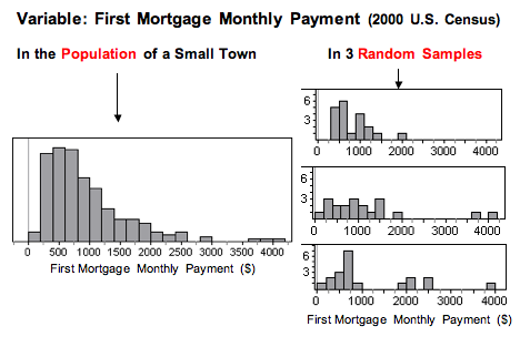 First mortgage monthly payment from three random samples of 20 people. In the first (main) graph, the gray bars get smaller as the monthly cost of the mortgage payment goes up in cost. In the first random sample graph, the bars are much higher on the left. In the second graph, the bars are fairly even towards the middle of the graph and then they drop off. In graph three, the bars are more randomly spaced along the graph.