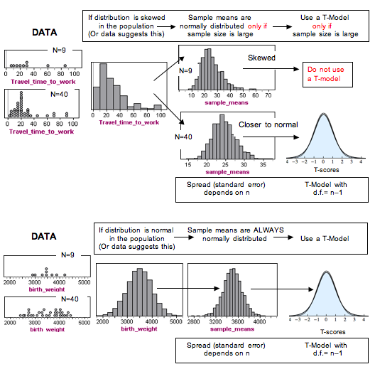 Summary of the material covered so far. Shows that if distribution is skewed in the population (or data suggests this), sample means are normally distributed only if sample size is large. Use a T-Model only of sample size is large. If distribution is normal in the population (or data suggests this), Sample means are always normally distributed. Use a T-Model.