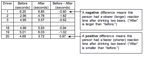 """Table of the before data, the after data, and the difference in the two values. A negative difference means this person has a slower (longer) reaction time after drinking two beers. A positive difference means this person has a faster (shorter) reaction time after drinking two beers (""""after"""" is smaller than """"before"""")."""