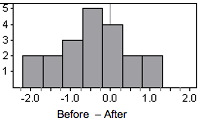 A histogram with a center at -0.5 and a range of 3.5. Approximately normal.