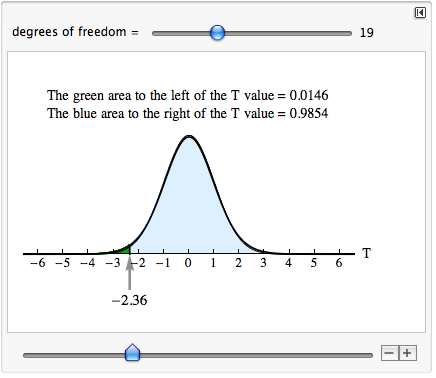 A bell curve with a center at 0. The green area to the left of the T value = 0.0146. The blue area to the right of the T value = 0.9854.