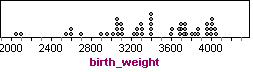 Dot plot of birth weights, ranging from around 2,000 grams to 4,000 grams.