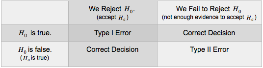 A table that summarizes the logic behind type I and type II errors. If Ho is true and we reject Ho (accept Ha), this is a correct decision. If Ho is true and we fail to reject Ho (not enough evidence to accept Ha), this is a correct decision. If Ho is false (Ha is true) and we reject Ho (accept Ha), this is a correct decision. If Ho is false (Ha is true) and we fail to reject Ho (not enough evidence to accept Ha), this is a type II error.