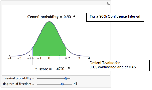 For a 90% confidence interval with df = 45, the critical T-value = 1.6790.
