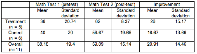 Table of means and standard deviations for the treatment group, the control group, and the overall sample