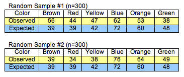 Charts showing the observed amount and the expected amount of each color of candy for both random samples