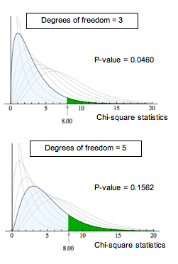 At 3 degrees of freedom, the P-value is 0.0460; at 5 degrees of freedom, the P-value is 0.1562.