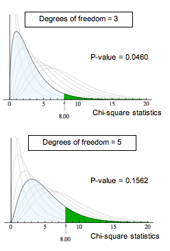 At 3 degrees of freedom the P-value is 0.0460; at 5 degrees of freedom the P-value is 0.1562