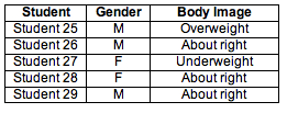 Table showing body image perception of five different students
