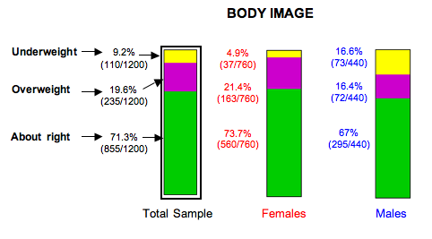 Ribbon chart of the breakdown of body image percetion for males, females, and the total population