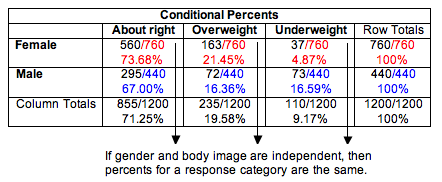 If gender and body image are independent, then percentages for a response category are the same.