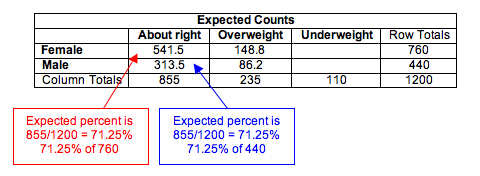 """Table of calculations of expected counts for the response """"about right"""". For Females the expected percent is 855/1200=71.25% , 71.25% of 760. For males the expected percent is 855/1200= 71.25%, 71.25% of 440"""
