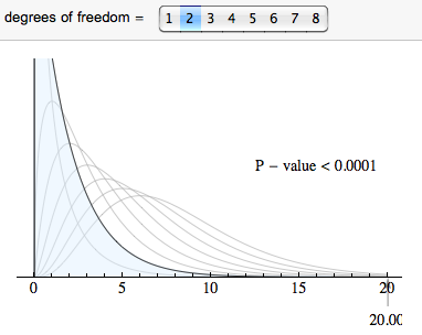 For 2 degrees of freedom, the P-value is less than 0.0001.