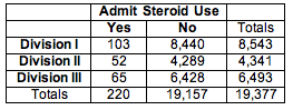 Observed data for the amount of athletes in each division (I, II, and III) who do and do not admit to steroid use