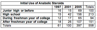 Table of collected data that shows age of initial use of anabolic steroids