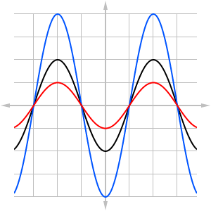 Graph showing three sinusoidal waves. The blue wave has twice the amplitude as the black one, and the red one has half the amplitude as the black one.