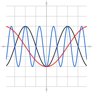Graph showing three sinusoidal waves. The blue wave has three times the frequency as the black one, and the red one has half the frequency as the black one.