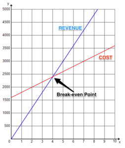 Graph shows blue revenue line start at 0, and a red cost line starts just above $1500. The blue revenue line climbs exponentially to the break-even point, just before $2400.