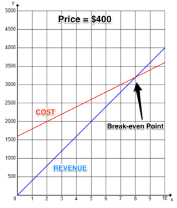 Graph shows two lines depicting the cost and revenue at a price of $400.