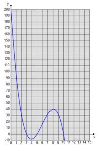 The graph begins at the point (0, 200) and then slopes downward. It passes the x-axis through the point (3, 0), goes down to a local minimum, then rises back up through the point (5, 0). It reaches a local maximum and then slopes downward to again pass through the x-axis at (10, 0).
