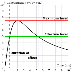 Graph of concentration per time in black, with maximum level in red, effective level in green, and duration of effect indicated between two dashed vertical blue lines.