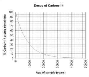 graph shows percentage of decay over time starting at 100% remaining to 0% over roughly 47500 years.