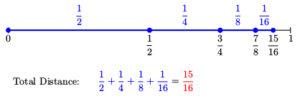 Number line showing 1/2 + 1/4 + 1/8 + 1/16 = 15/16 distance.
