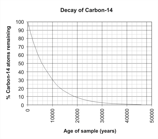 There are numerous radioactive isotopes that can be used for numeric dating.