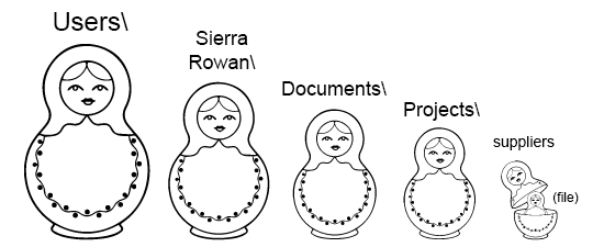 "Nesting dolls going from the biggest on the far left to the smallest on the fire right. The biggest one stands for ""Users"" the next stands for ""Sierra/Rowan"" the third represents ""Documents"" the fourth is ""Projects"" the 5 stands for ""Suppliers"" and the last stands for ""File"""
