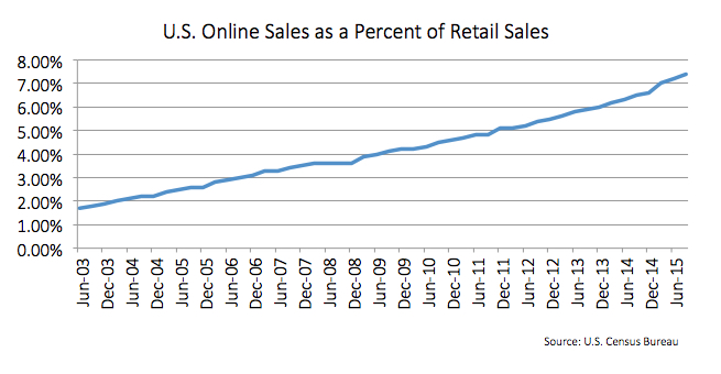 """A graph showing the """"U.S Online Sales as a Percent of Retail Sales"""" is shown. On the Y-axis are 9 different percentages going from 0 through 8. On the X-axis there are 25 months listed which is just December and June alternating starting in June of 2003 and ending in June of 2015. The graph is a typical line graph and it starts at just under 2 percent in June of 2003 and ends at just over 7 percent by June 2015. The line is blue and it grows about 1 percent every 3 years."""