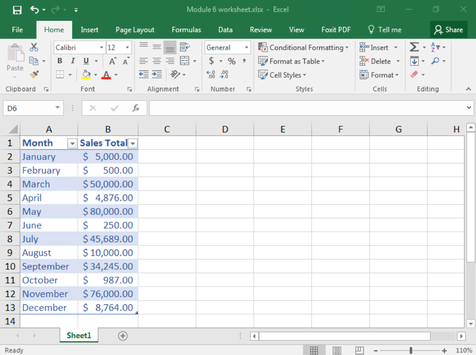 A Microsoft Excel sheet is open with content in cells A1 through B13. Cell A is representing months while cell B is representing total sales. All of column B has been formatted with dollar signs next to all of the numbers.