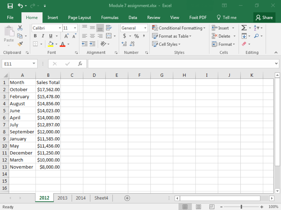 A Microsoft Excel sheet is open with content in cells A1 through B13. Cell A is representing months while cell B is representing total sales. All of column B has been formatted with dollar signs next to all of the numbers. The auto fit column width has been applied. The total sales values have been re-ordered to display the highest earning months.