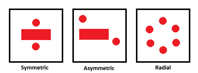 Red shapes on a white background illustrate a comparison of symmetrical, asymmetrical, and radial balance. A horizontal rectangle with circles centered both above and below it depicts symmetrical balance. Asymmetrical balance is illustrated by a horizontal rectangle with one circle above and to the left of it and one circle below and to the right of it. Radial balance is illustrated by six identically sized circles arranged in a ring.
